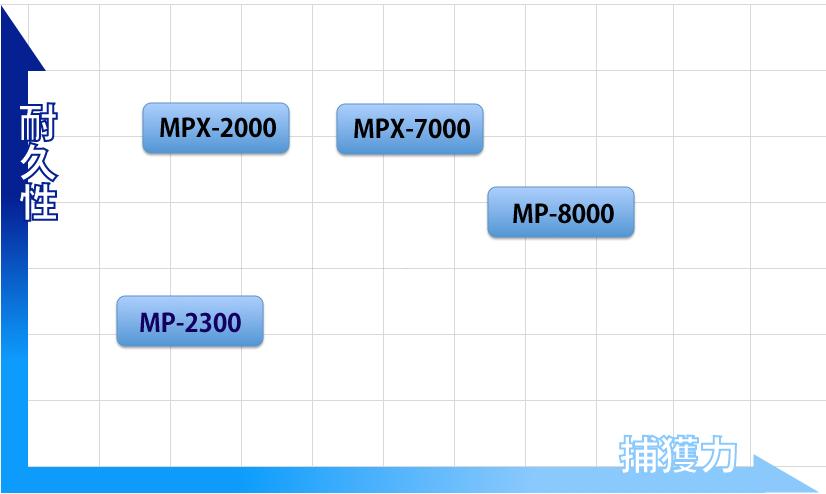 捕虫器 業務用タイプ 比較表